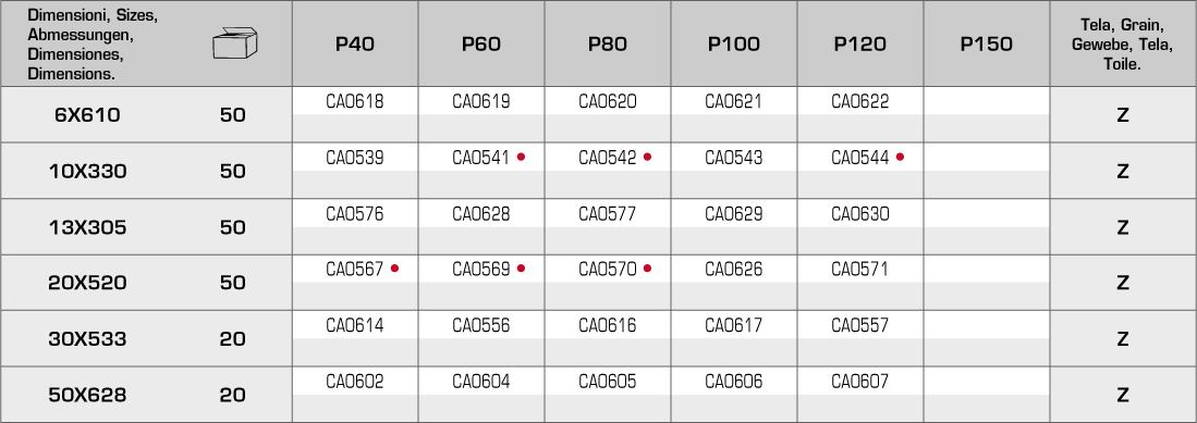 tabella-caz-portatili